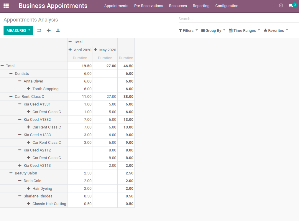 Appointment pivot and graph views