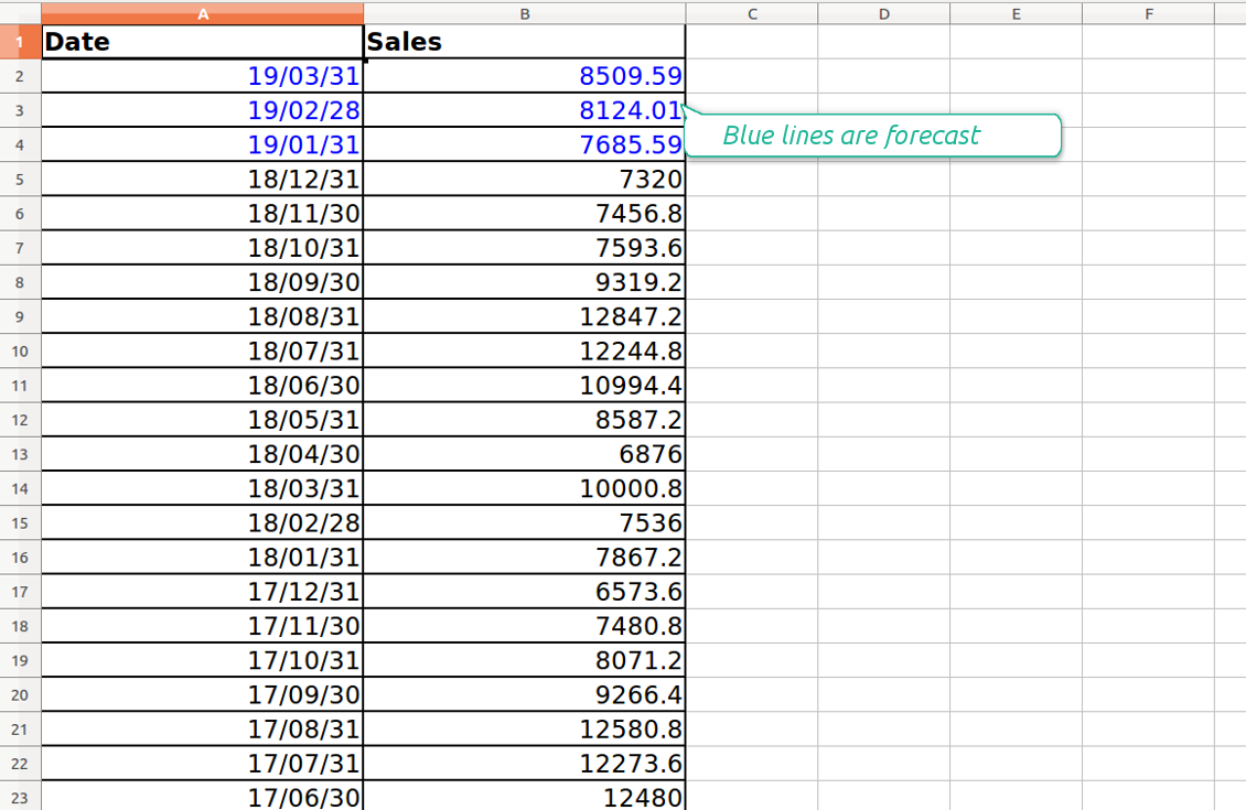 Excel table of sales